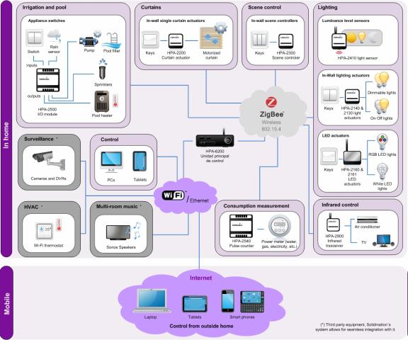 System Architecture Design Example habeetat system-system architecture